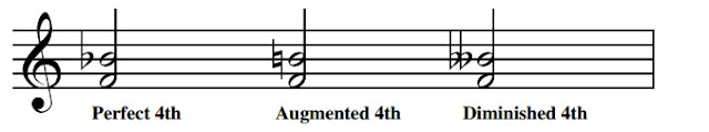 F to B flat is a perfect  4th (B flat is the 4th note of F major and remember there is no such thing as a major or minor 4th) F to B natural is an augmented 4th. (Increased by a semitone). F to B double flat is a  diminished  4th (Decreased by a semitone)
