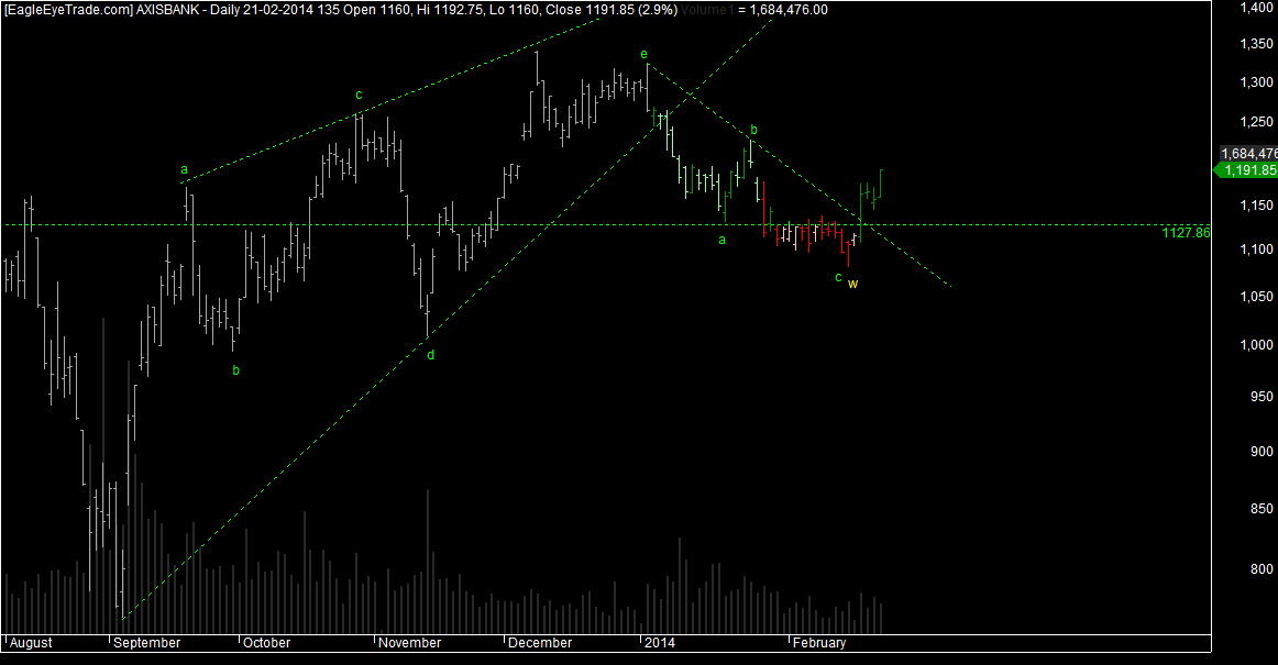 Axis Bank elliottwave Analysis