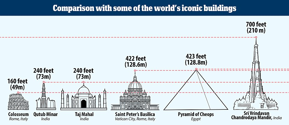 A graphic shows how the 700ft skyscraper will stand up against some other famous structures including India's Taj Mahal and Saint Peter's Basilica in the Vatican