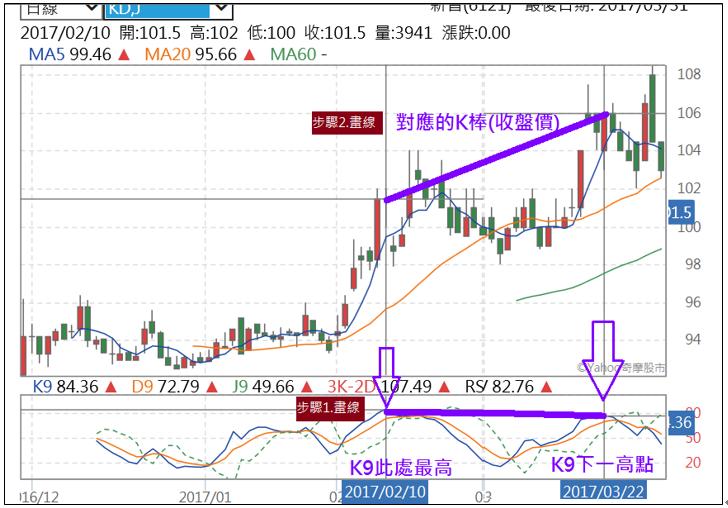 投資理財- 股票知識學習入門: KD指標背離-股票的買點和賣點