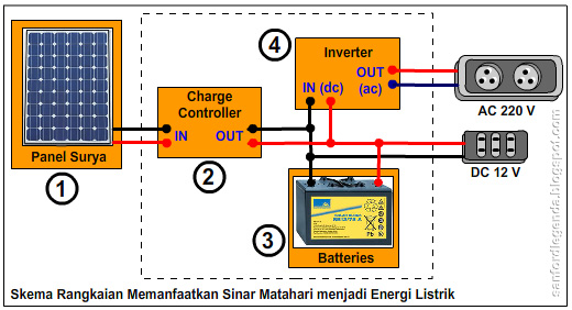 Skema rancangan pembangkit listrik tenaga surya