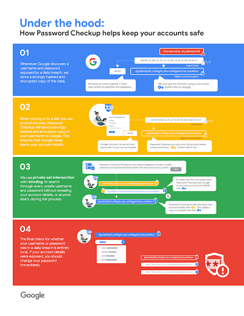 - technical infographic new - Protect your accounts from data breaches with Password Checkup