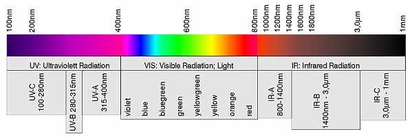 Teoría del Color - Colores pigmento colores luz y círculo cromático ...
