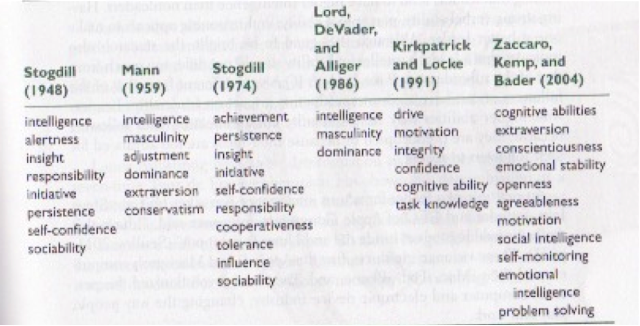traits and behavior theory  trait theory  strengths