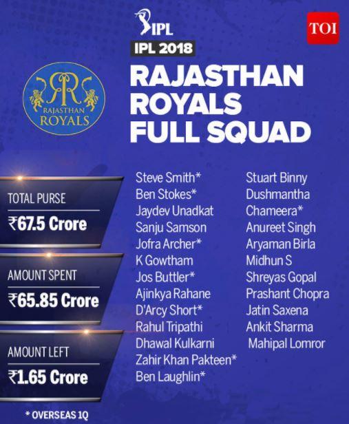 IPL 2018 Rajasthan Royals RR Team Squad