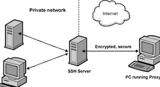 Akun SSH Premium Murah