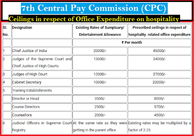 revised-ceilings-of-office-expenditure-on-paramnews-as-per-7th-cpc