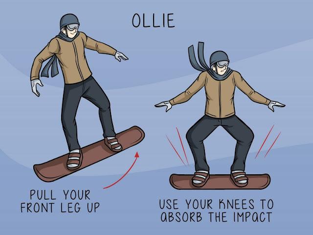 Basic Skateboard Tricks