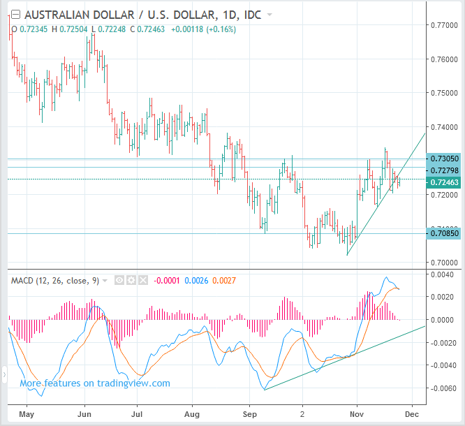 AUDUSD forecast and trading -Australian Dollar to USD rate - Swing SELL(Short)