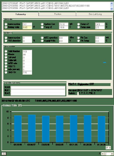 Battery Volt chart of PSAT-1