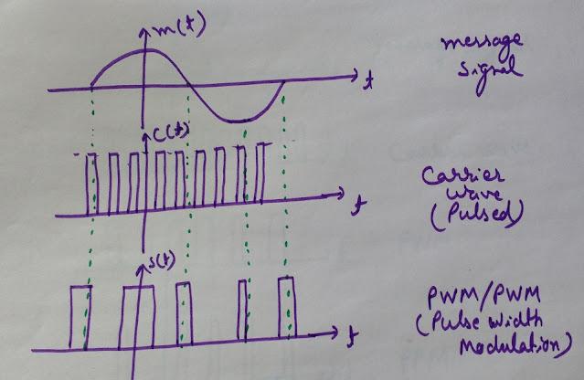 Pulse Width Modulation, PWM waveform, Pulse Width Modulation Waveform
