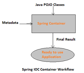 IOC Container in Spring