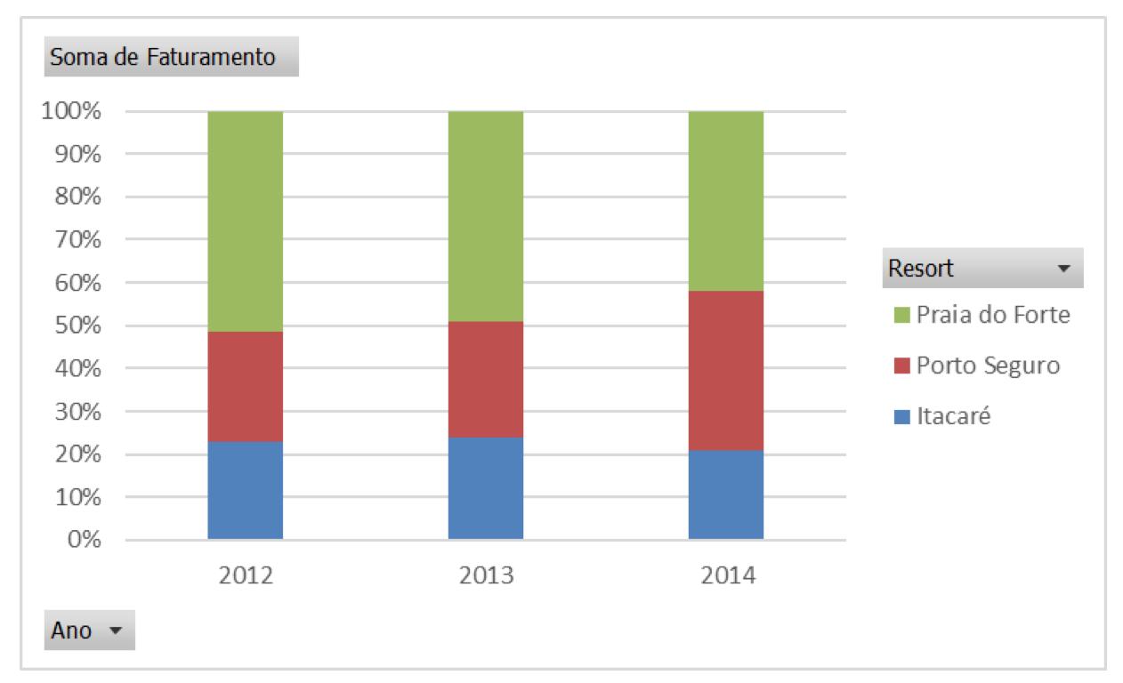 usar gráficos de linha neste caso: bom pra ver a evolução de ...