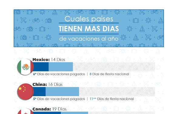 Top de los países con más días de vacaciones al año (infografía)