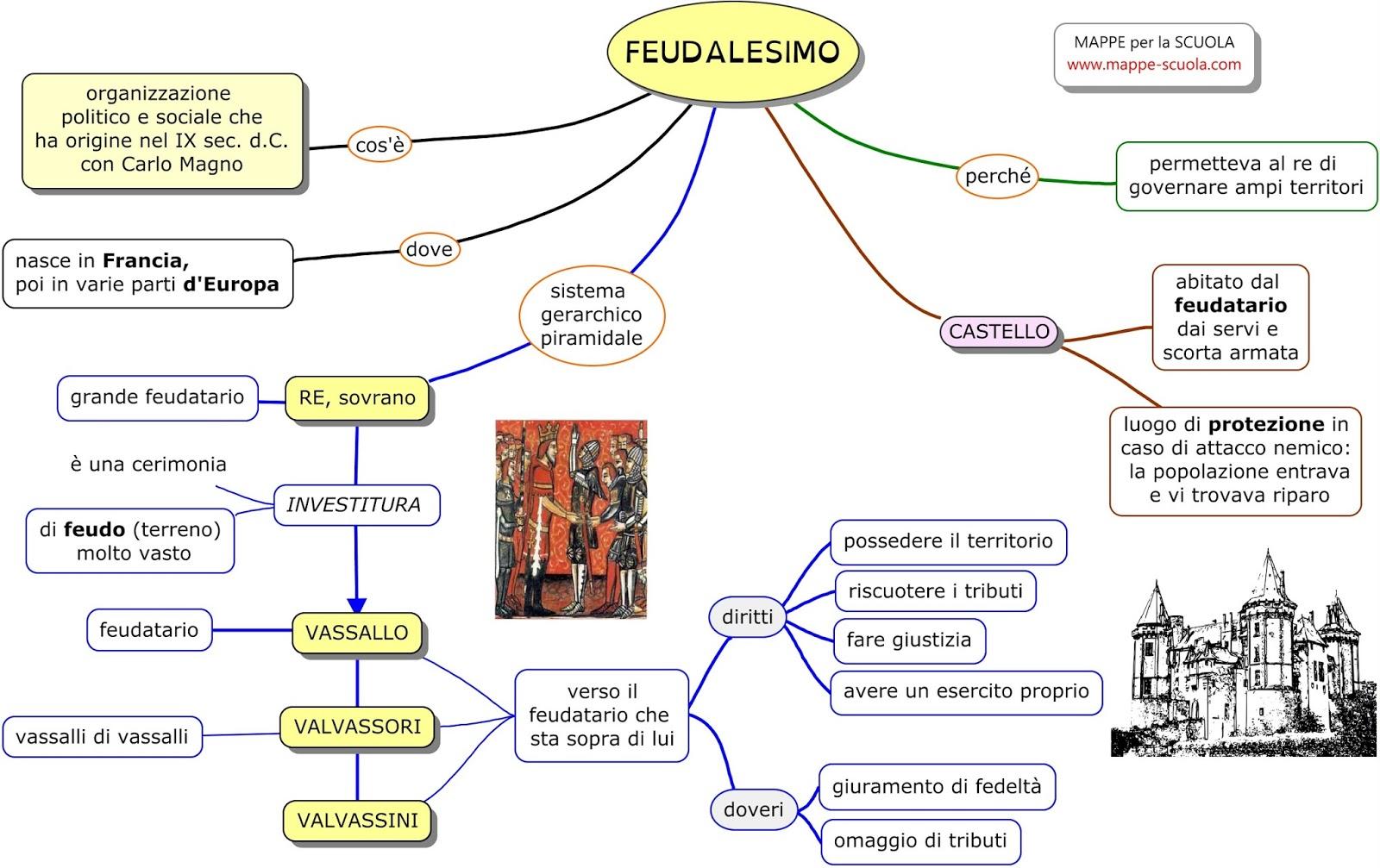 Estremamente MAPPE per la SCUOLA: FEUDALESIMO ZM55