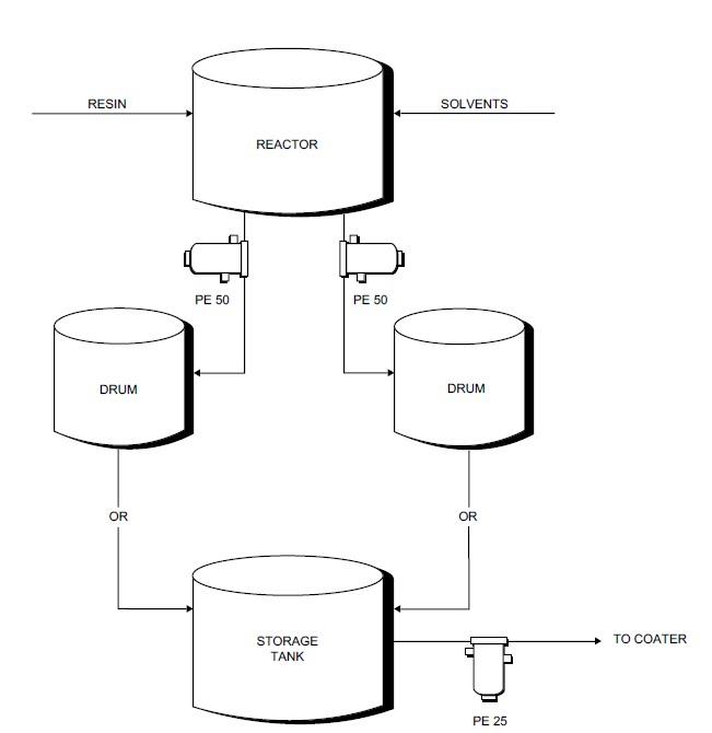 Process flow sheets: Adhesive production process