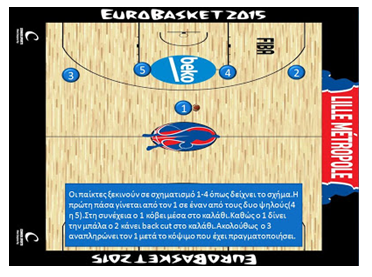 Motion offense 1-4 crossover cut