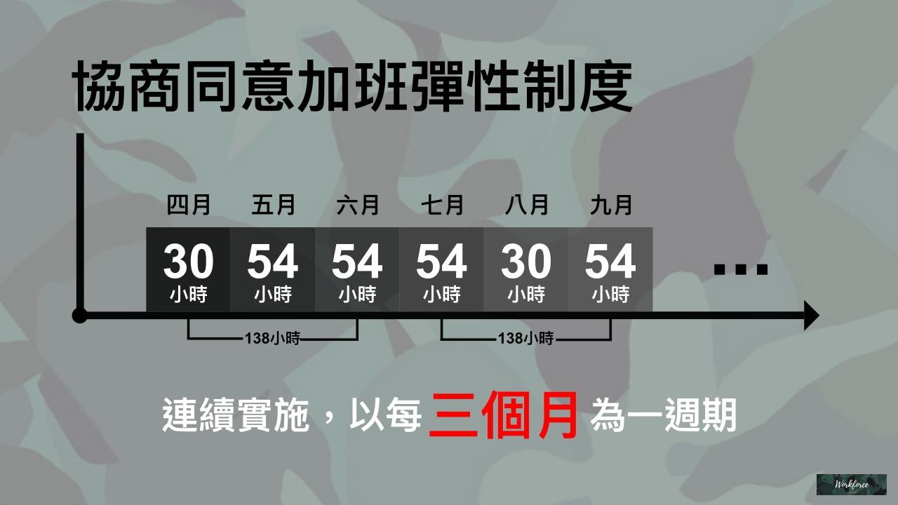 加班時數如果經過工會或勞資會議同意後變成每三個月總量管制,該怎麼定義「三個月」呢?