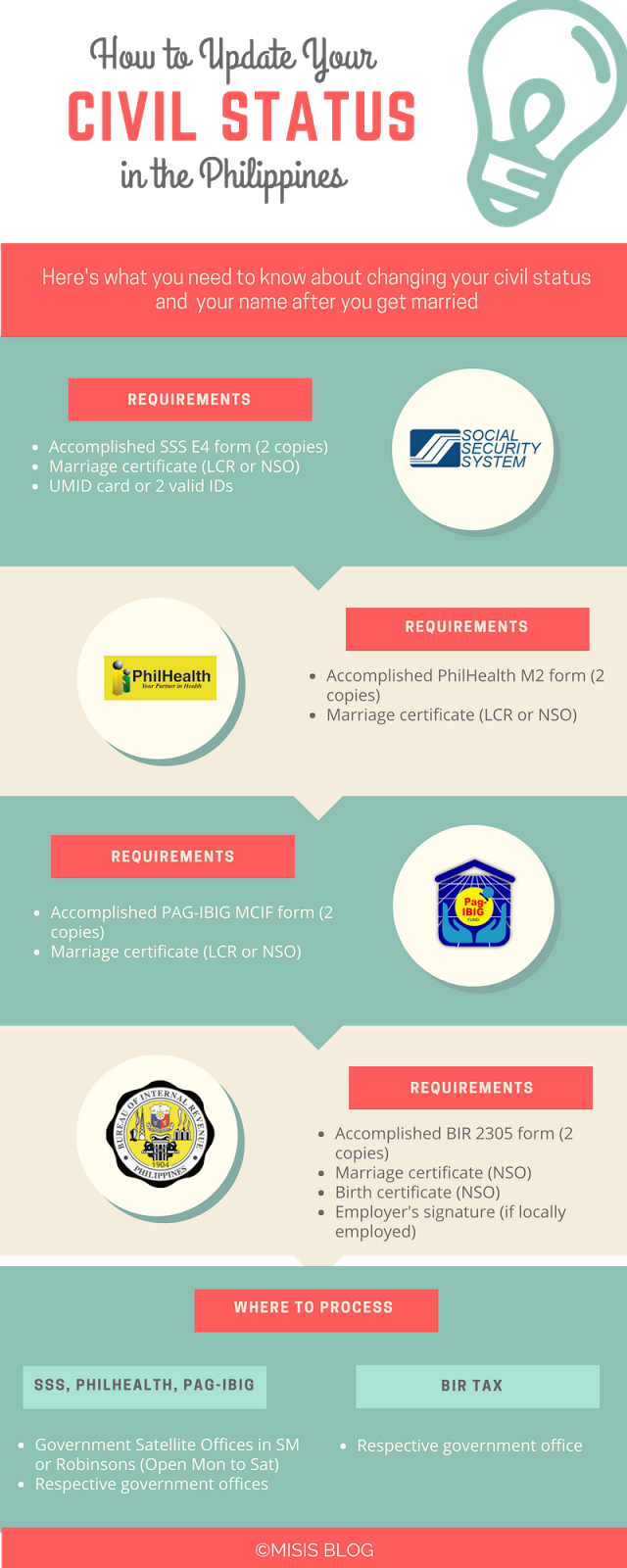 How to update your civil status in the philippines infographic update civil status philippines aiddatafo Gallery