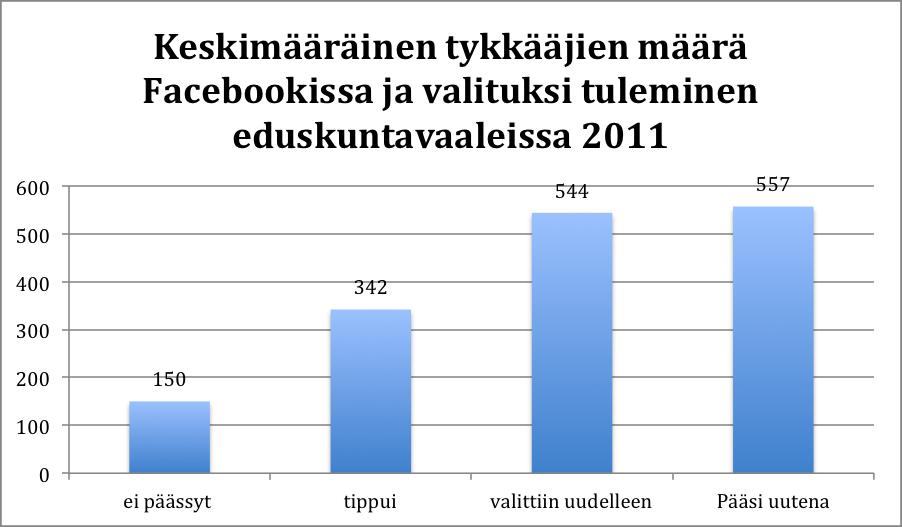 Facebook ja valituksituleminen vaaleissa
