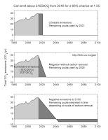 Range of Global Emissions Pathways 1.5 scenarios (Credit: Glen Peters) Click to Enlarge.