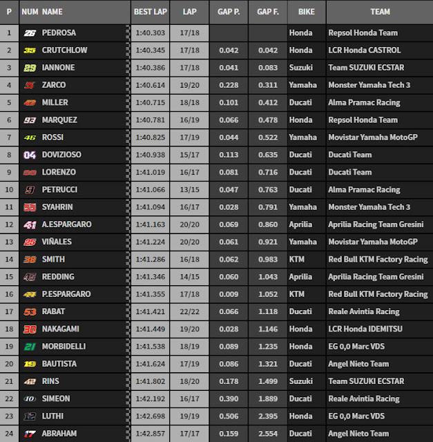 Hasil Latihan Bebas Pertama (FP1) MotoGP Argentina