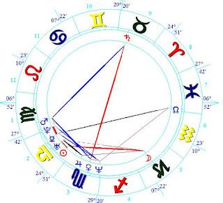 Sadiq Khan celebrity horoscope wiki