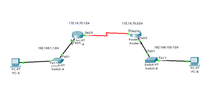 Routing OSPF (Open Shortest Path First) Single Area