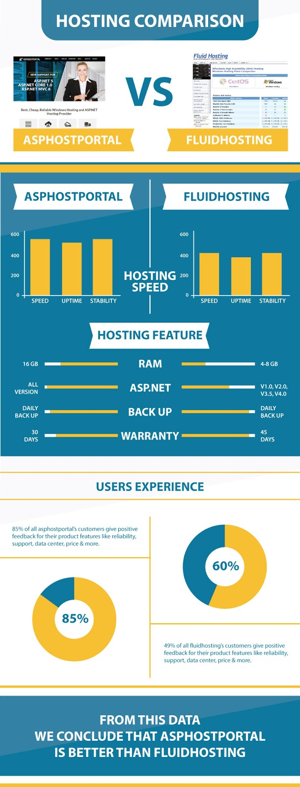 ASP.NET Core 1.0 Hosting Comparison | ASPHostPortal Vs FluidHosting | Explained With Infographic