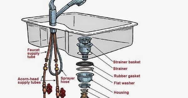 kitchen sink plumbing parts