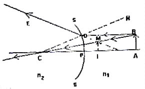 AP Physics Resources: AP Physics B- Multiple Choice Questions from