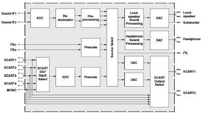 Hình 9b - Sơ đồ khối của IC xử lý số Audio Processor - MSP3421.