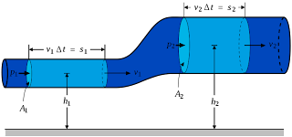 Fluid Mechanics Projects