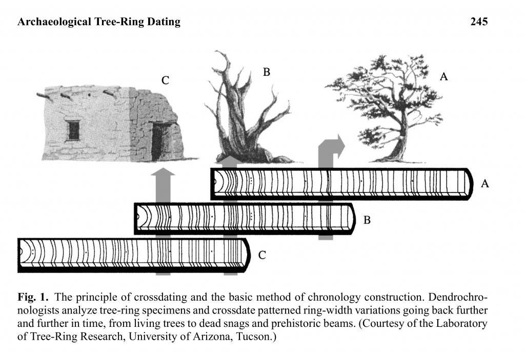 Crossdating methode traditionelle