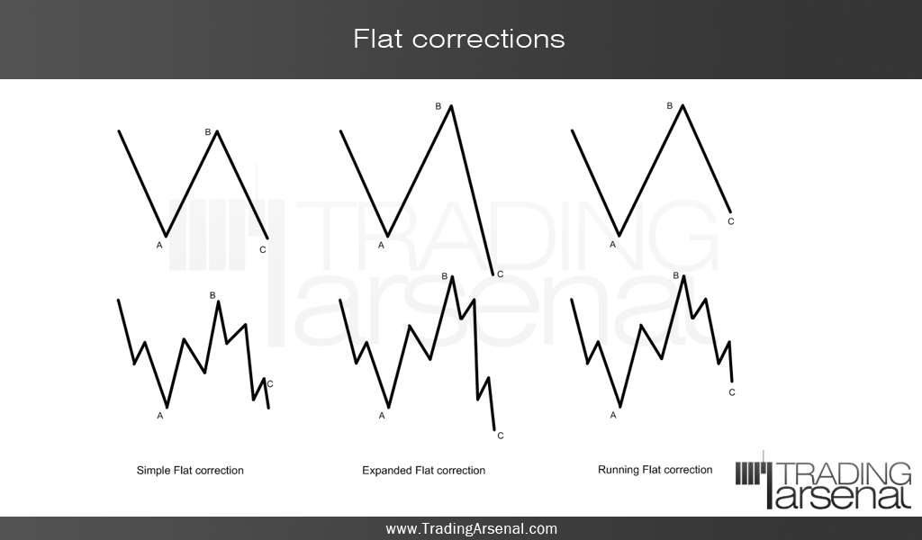 What is correction in forex