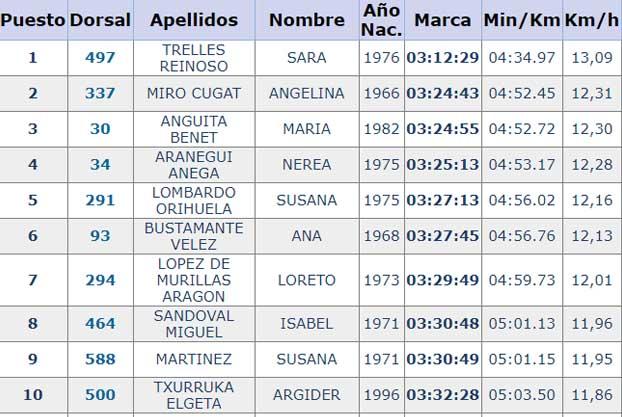 clasificaciones 42 k vitoria mujeres