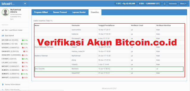 Cara Verifikasi Akun Bitcoin.co.id