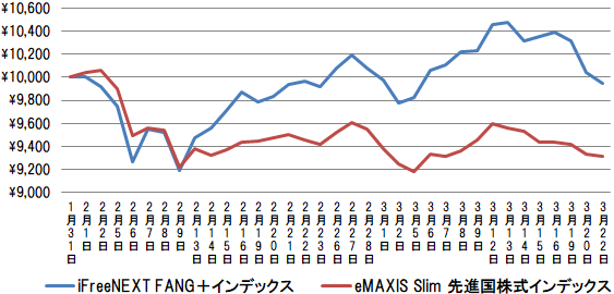 iFreeNEXT FANG+インデックスの設定来の基準価額の値動きをeMAXIS Slim 先進国株式インデックスと比較