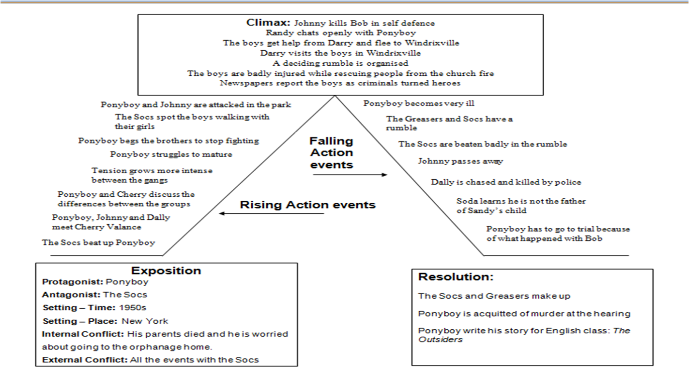 Outsiders Plot Diagram