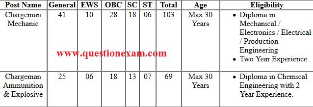 Indian Navy Chargeman online 2019