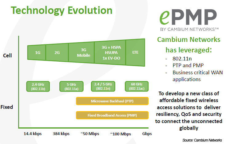 Cambium Networks Unveiled Its Epmp Wireless Access Platform For Connecting Underserved And Unconnected Global Communities