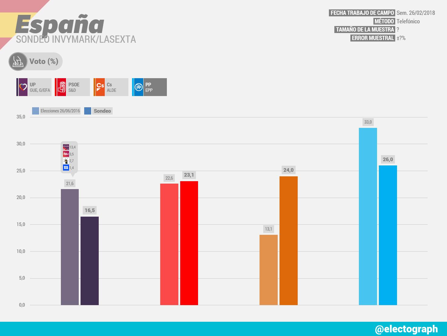 Gráfico de la encuesta para elecciones generales en España realizada por Invymark para LaSexta en febrero de 2018