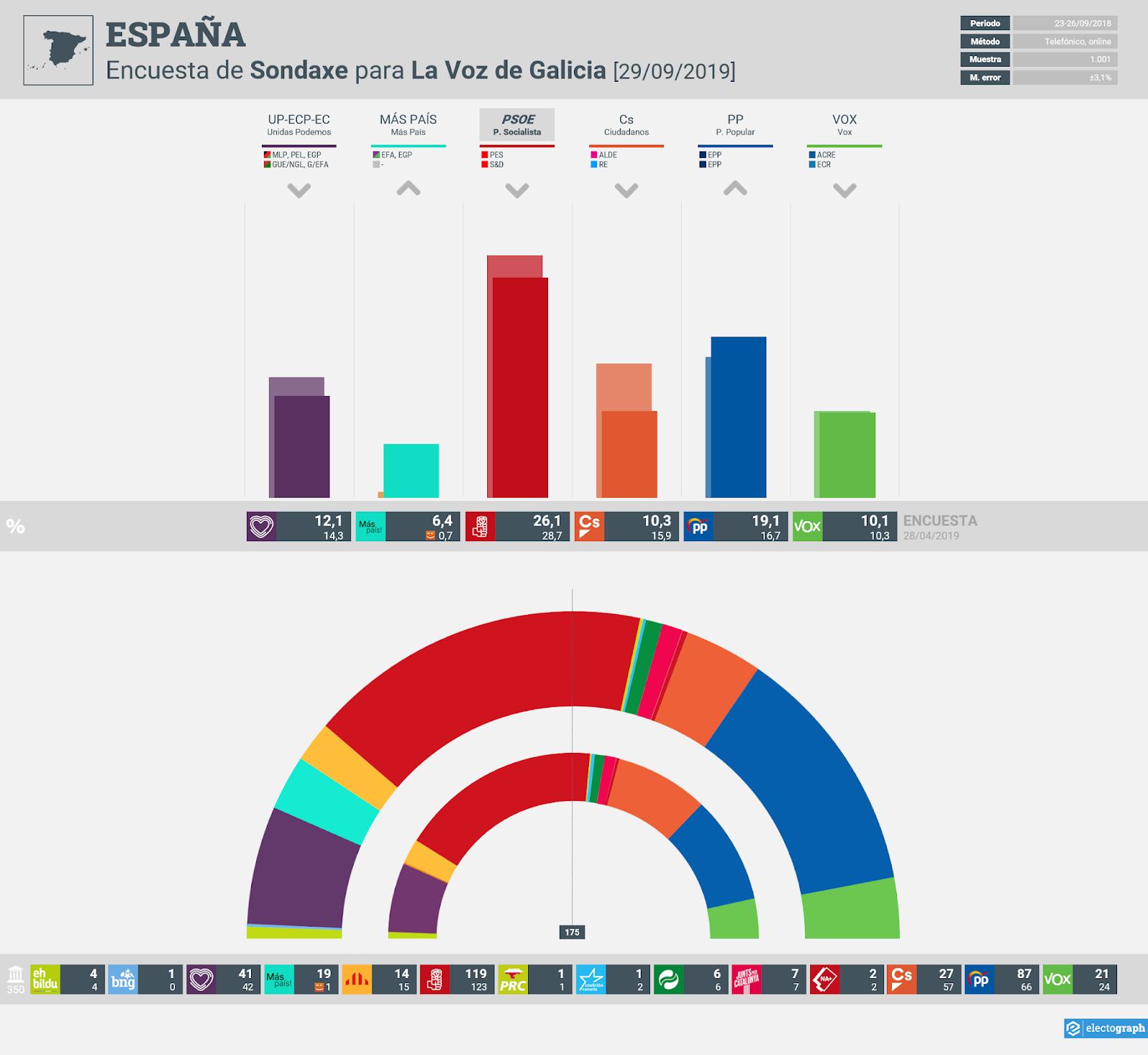 Gráfico de la encuesta para elecciones generales en España realizada por Sondaxe para La Voz de Galicia, 29 de Septiembre de 2019