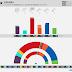 ESPAÑA · Encuesta Sondaxe: UNIDAS PODEMOS 12,1% (41), MÁS PAÍS 6,4% (19), PSOE 26,1% (119), Cs 10,3% (27), PP 19,1% (87), VOX 10,1% (21)