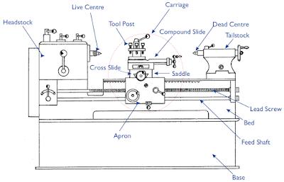 Lathe machine parts