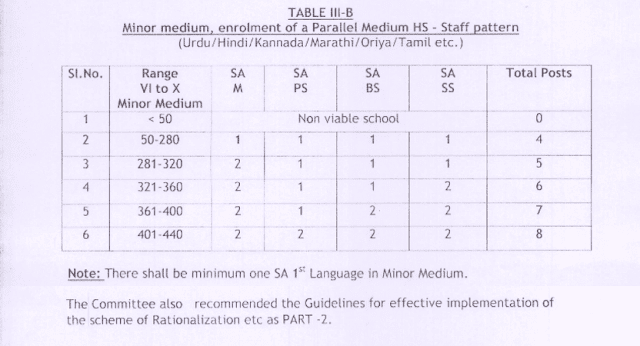 AP High Schools,Rationalization,Guidelines/Norms,Staff Pattern