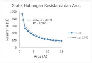 Gambar 2. Pengaruh Resistansi Sensor LDR Terhadapa Perubanan Arus LED dengan pendekatan Exponensial.