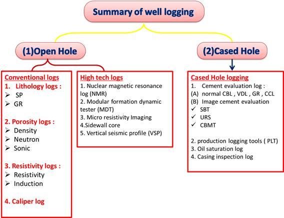 عمليات جس الابار النفطيه (well logging)