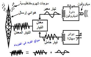 إرسال الموجات اللاسلكية: ( جهاز الإرسال الإذاعي )، عملية البث الإذاعي ، جهاز الراديو، شرح دروس فيزياء ثالث ثانوي منهج اليمن ، شرح دروس الوحدة الرابعة الإجهزة الإلكترونية نص + فيديو