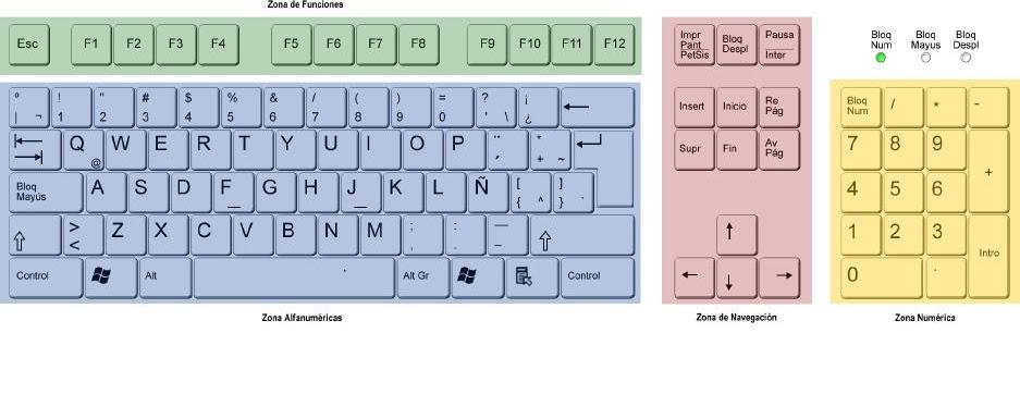 Nombres De Simbolos En Teclado